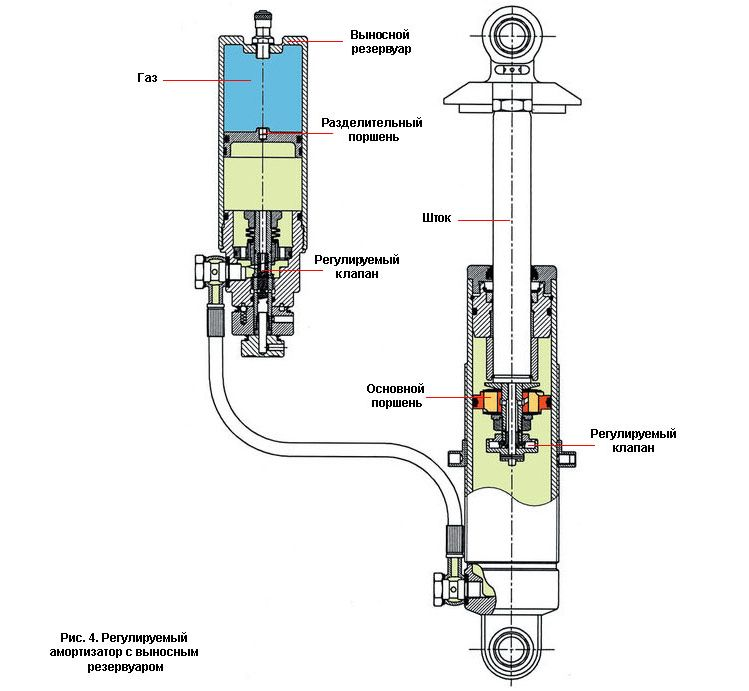 принцип работы амортизаторов ситроен с5